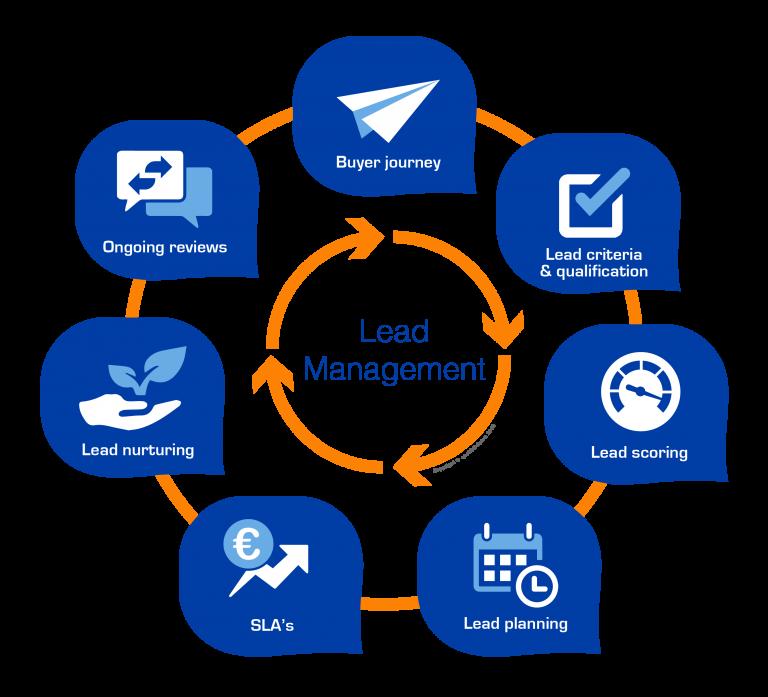 lead management softwareeweryt 768x697